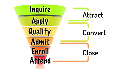 Funnel diagram with each stage of the admissions and enrollment process listed