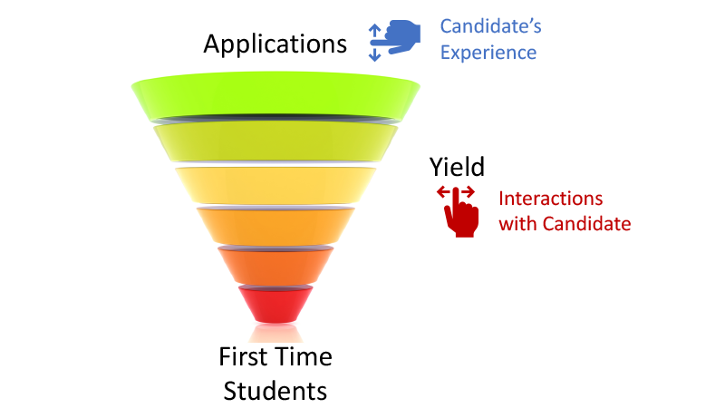 Diagram showing a funnel with applications feeding into the top and enrolled students at the bottom.  Candidate user experience and interactions with candidates are displayed as items that can be controlled to impact the funnel.