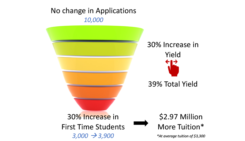 Diagram that shows how an admissions funnel's base expands when yield increases by 30%