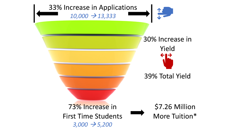 Diagram that shows how increasing number of applications processed by 33% and increase yield by 30% will increase first time student enrollment by 73%