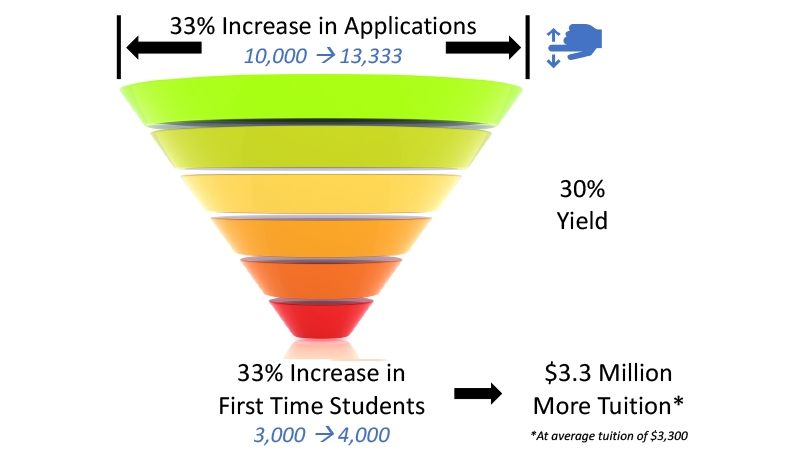 Diagram showing how improving the candidate experience will increase first time enrollment